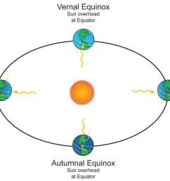 spring equinox d autumn equinox question image [ 1200 x 673 Pixel ]