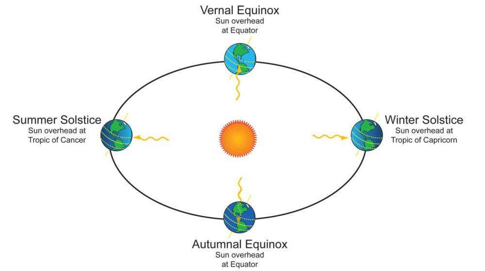 medium resolution of  spring equinox d autumn equinox question image