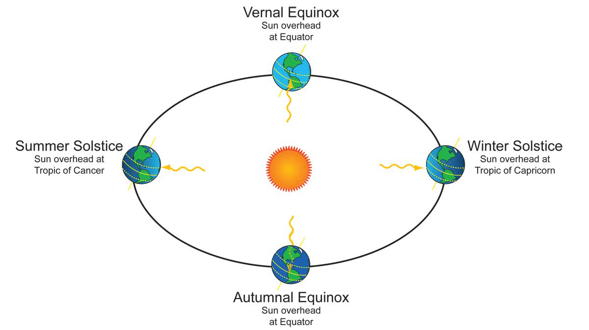 hight resolution of  spring equinox d autumn equinox question image