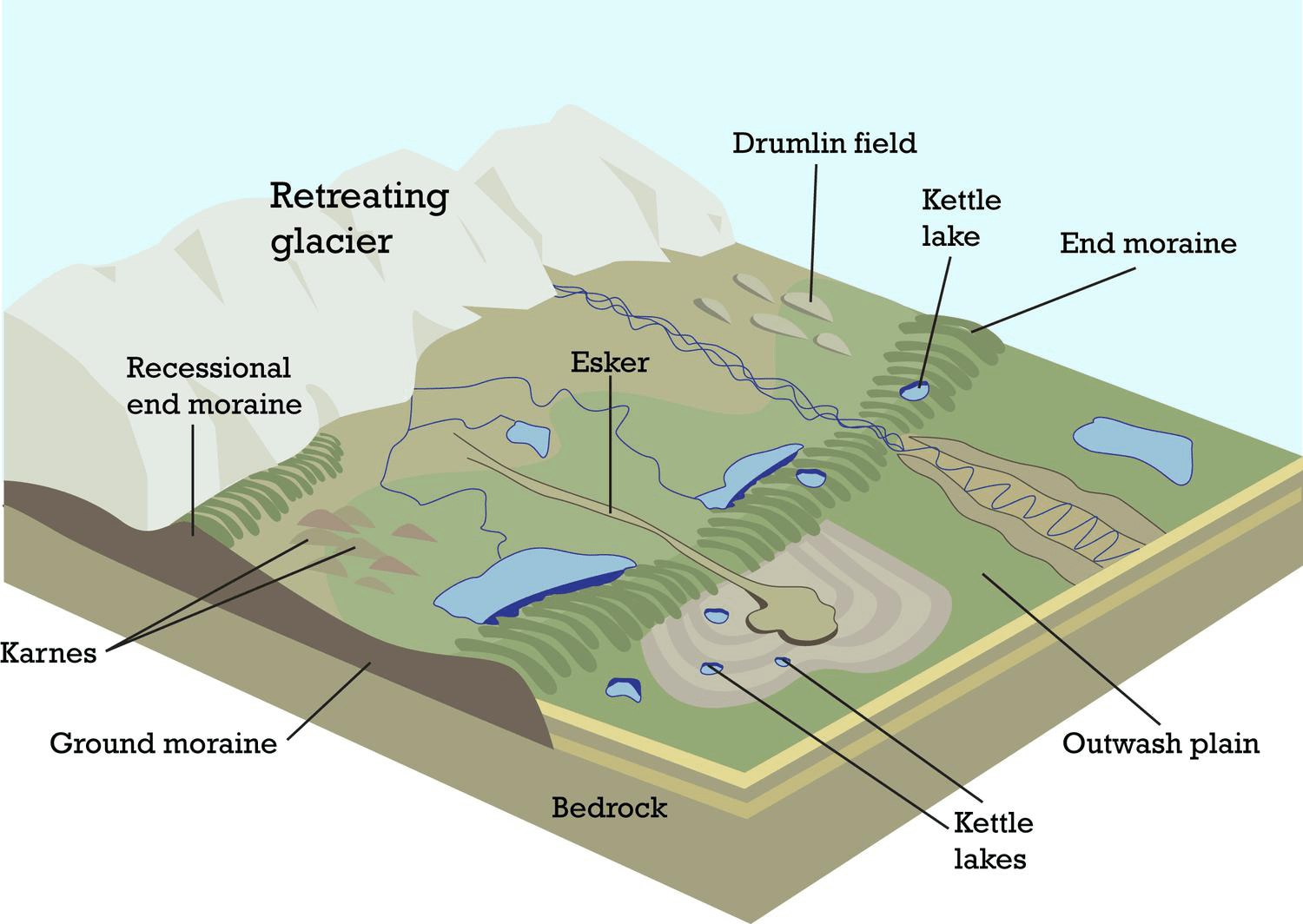 labelled diagram of soil profile opel astra radio wiring erosion and deposition by glaciers lesson 0006 tqa