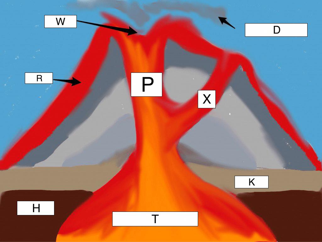 volcano diagram pipe er template types of volcanoes lesson 0085 tqa explorer