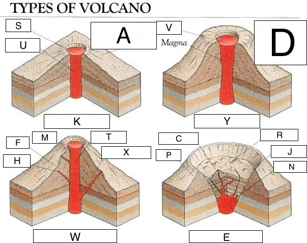 volcano diagram pipe 1999 mitsubishi mirage stereo wiring types of volcanoes lesson 0085 tqa explorer question image
