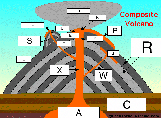volcano diagram pipe 1970 toyota land cruiser wiring types of volcanoes lesson 0085 tqa explorer how does a composite form