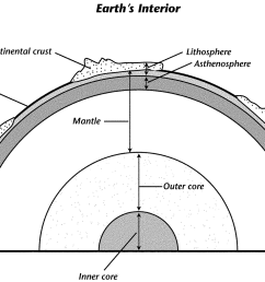 in this diagram of the earth s interior what is just beneath the continental crust  [ 1500 x 1046 Pixel ]