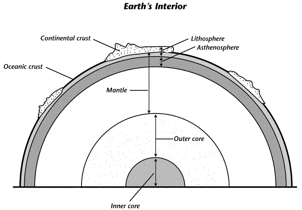 medium resolution of in this diagram of the earth s interior what is just beneath the continental crust