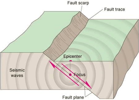 earthquake diagram with labels 98 ford f150 fuse inside earth lesson 0075 tqa explorer what is the projection of focus on surface called
