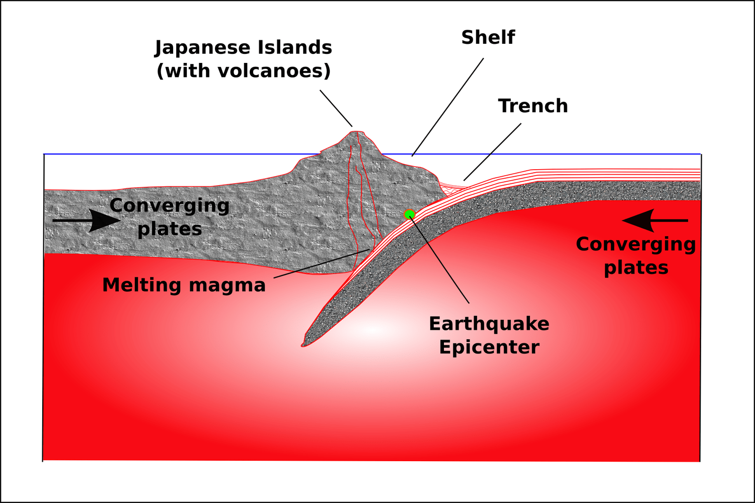 Theory Of Plate Tectonics Lesson