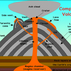 Inside Volcano Diagram Vent 2016 Toyota Tundra Tail Light Wiring Types Of Volcanoes Lesson 0085 Tqa Explorer Which Is A Composite Among The Following