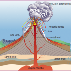 Inside Volcano Diagram Vent Model A Ford Wiring Types Of Volcanoes Lesson 0085 Tqa Explorer Central B Magma Chamber C Side D Earth Crust