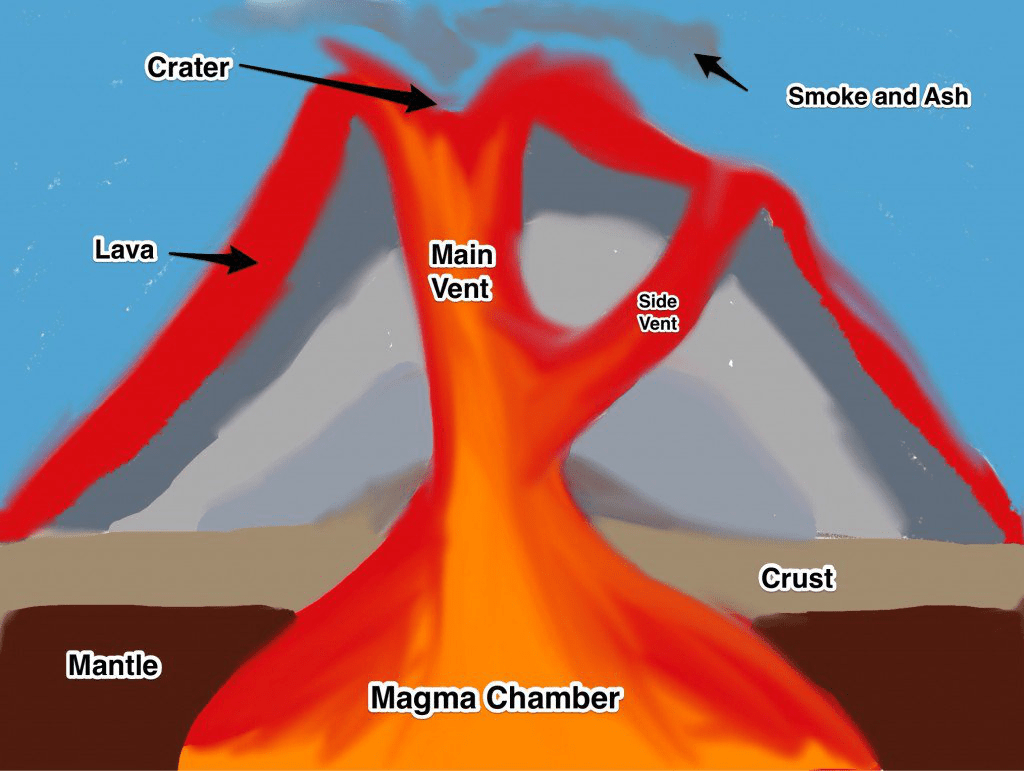 inside volcano diagram vent light switch wiring diagrams uk types of volcanoes lesson 0085 tqa explorer where does most the magma pass through during a volcanic eruption
