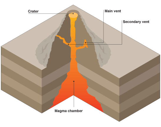 inside volcano diagram vent rb25 neo colour wiring types of volcanoes lesson 0085 tqa explorer where is the eruption formed