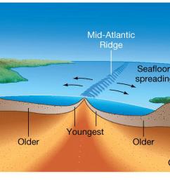 how to make a 3d model of the ocean floor3d diagram of ocean floor 10 [ 1402 x 645 Pixel ]