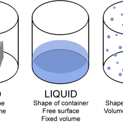 Diagram Of Solid Liquid And Gas Round Trailer Plug Wiring Nz Solids Liquids Gases Plasmas Lesson 0769 Tqa Explorer Description Image The Below Shows