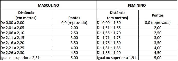 Impuls%C3%A3o - Concurso PRF: veja o que é exigido no TAF