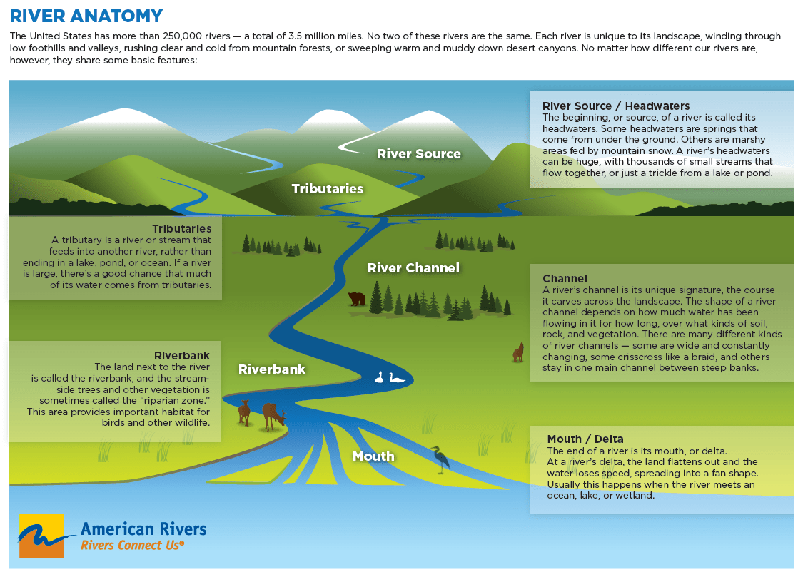 What Makes A River