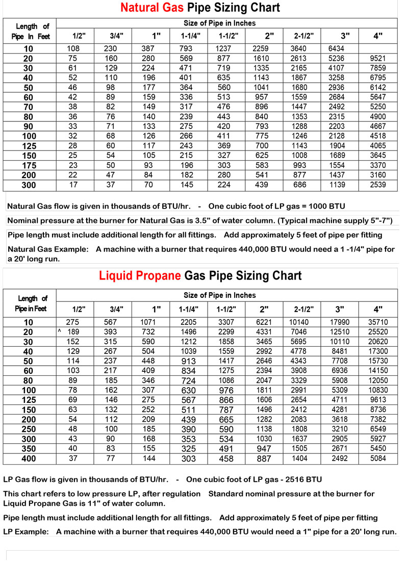 GAS PIPE SIZING CHART