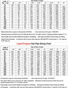 Gas pipe sizing chart affordable outdoor kitchens also gungoz  eye rh