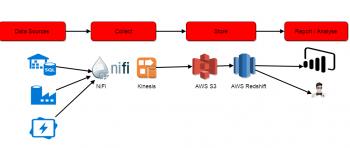 How Stream Data Into AWS Redshift with Apache NiFi » AODBA