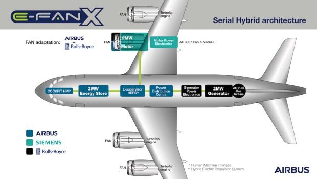 La arquitectura serial híbrida del E-Fan X desarrollado por Airbus, Rolls-Royce y Siemens