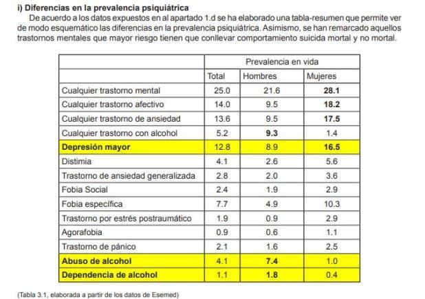 Cuadro estadístico en la tesina de Inés Zorreguieta.