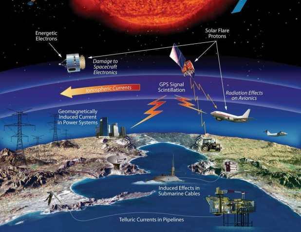 Una proyección de los efectos del clima espacial en la Tierra (NASA)