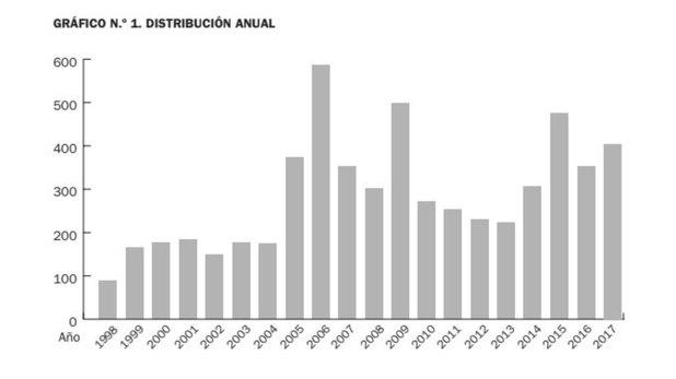 La distribución anual de los episodios de antisemitismo según la DAIA