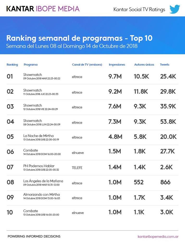Ranking de programas con mayor interacción en Twitter
