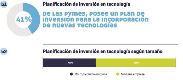 Resultados del informe de IDEA Pyme