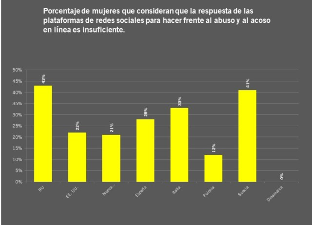 """Estadísticas del informe """"Twitter tóxico""""."""