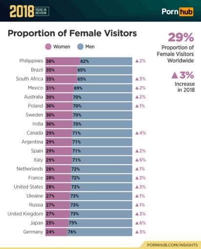 Las estadísticas muestran que México ascendió en la tabla de posiciones (Foto: Pornhub Estudio)