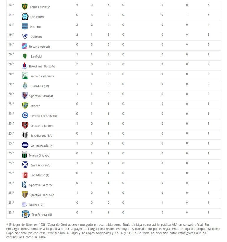 Tabla histórica de títulos del fútbol argentino (Fuente: rhdelfutbol)