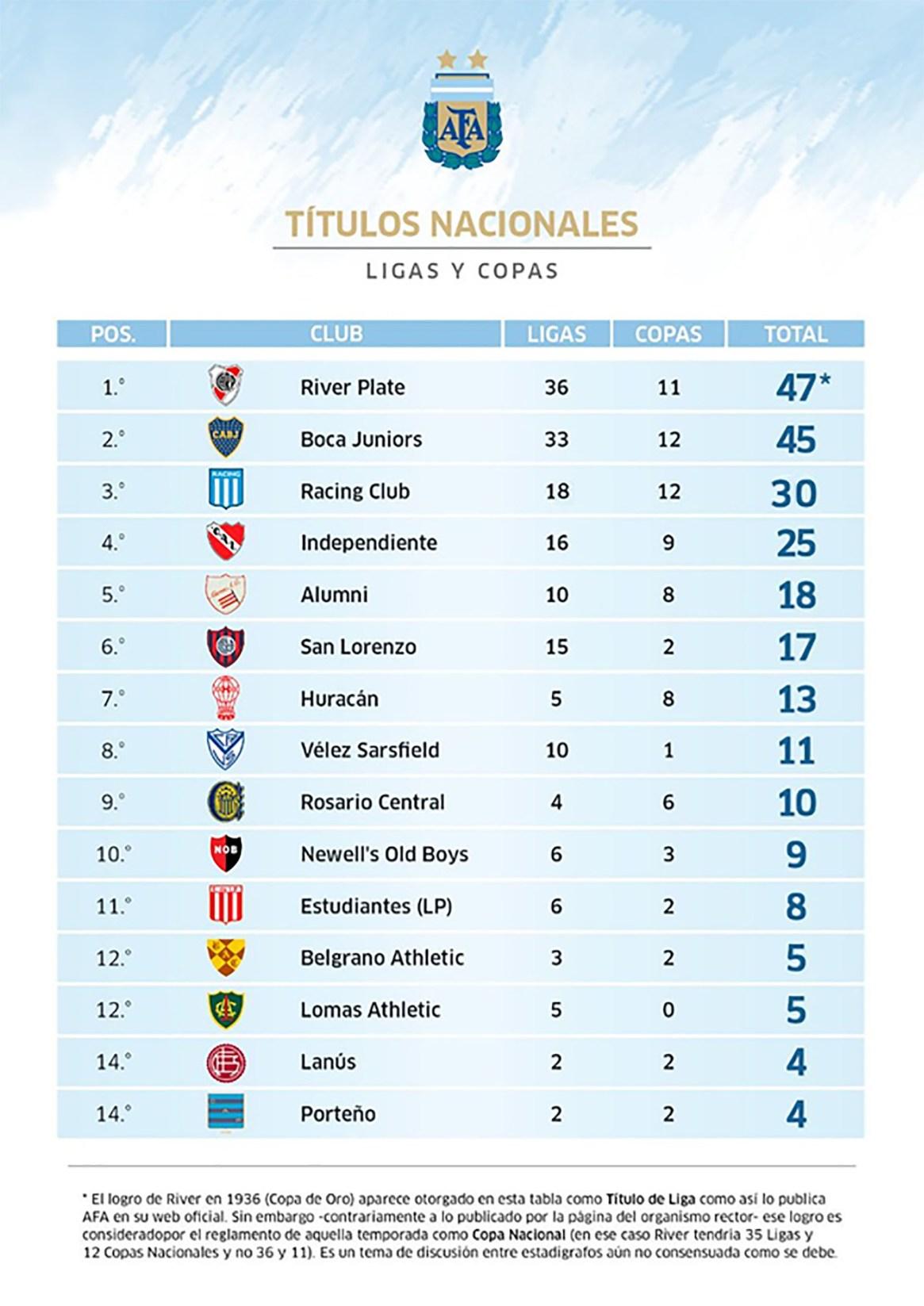 La tabla histórica de títulos nacionales (Ligas y Copas) del fútbol argentino (Fuente: rhdelfutbol)