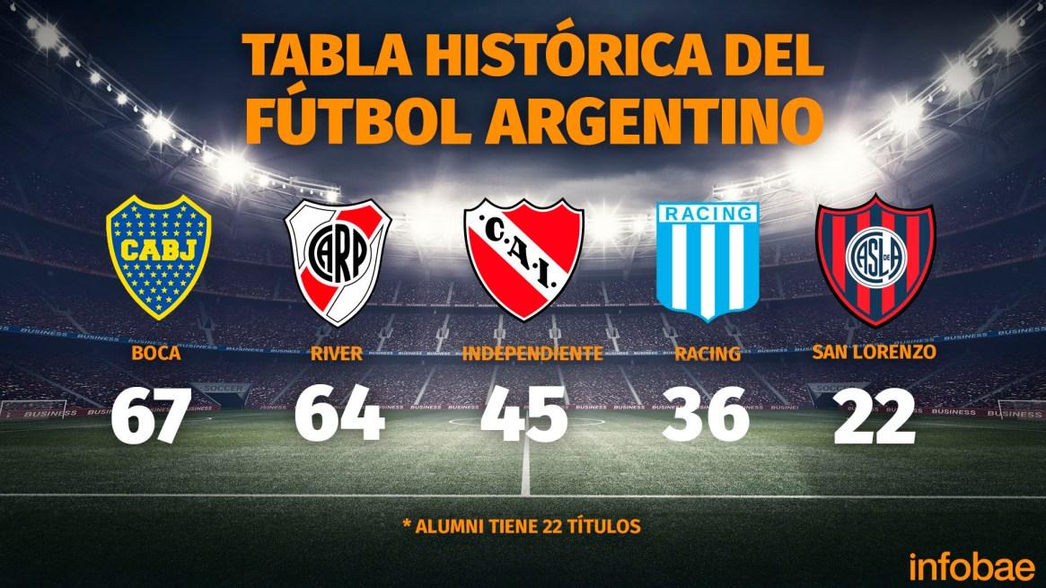 Tabla histórica de títulos del fútbol argentino (Fuente:rhdelfutbol)