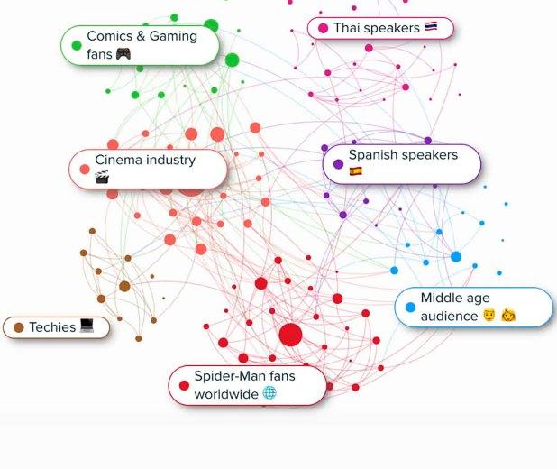 """Las herramientas de software permiten descubrir el """"influencer ideal"""" para determinada temática, de nicho o de grandes audiencias (Audiense)"""