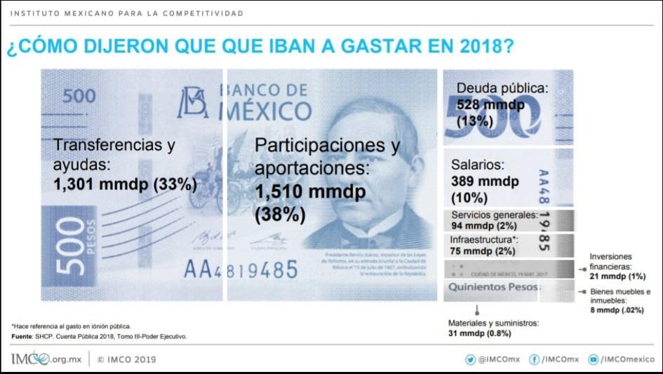 En 2013 cada mexicano debía 37 mil 837 pesos de la deuda Pública. Hoy, adeuda 66 mil pesos por persona (Gráfica: IMCO)