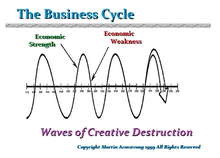 Image result for image of creative destruction economics