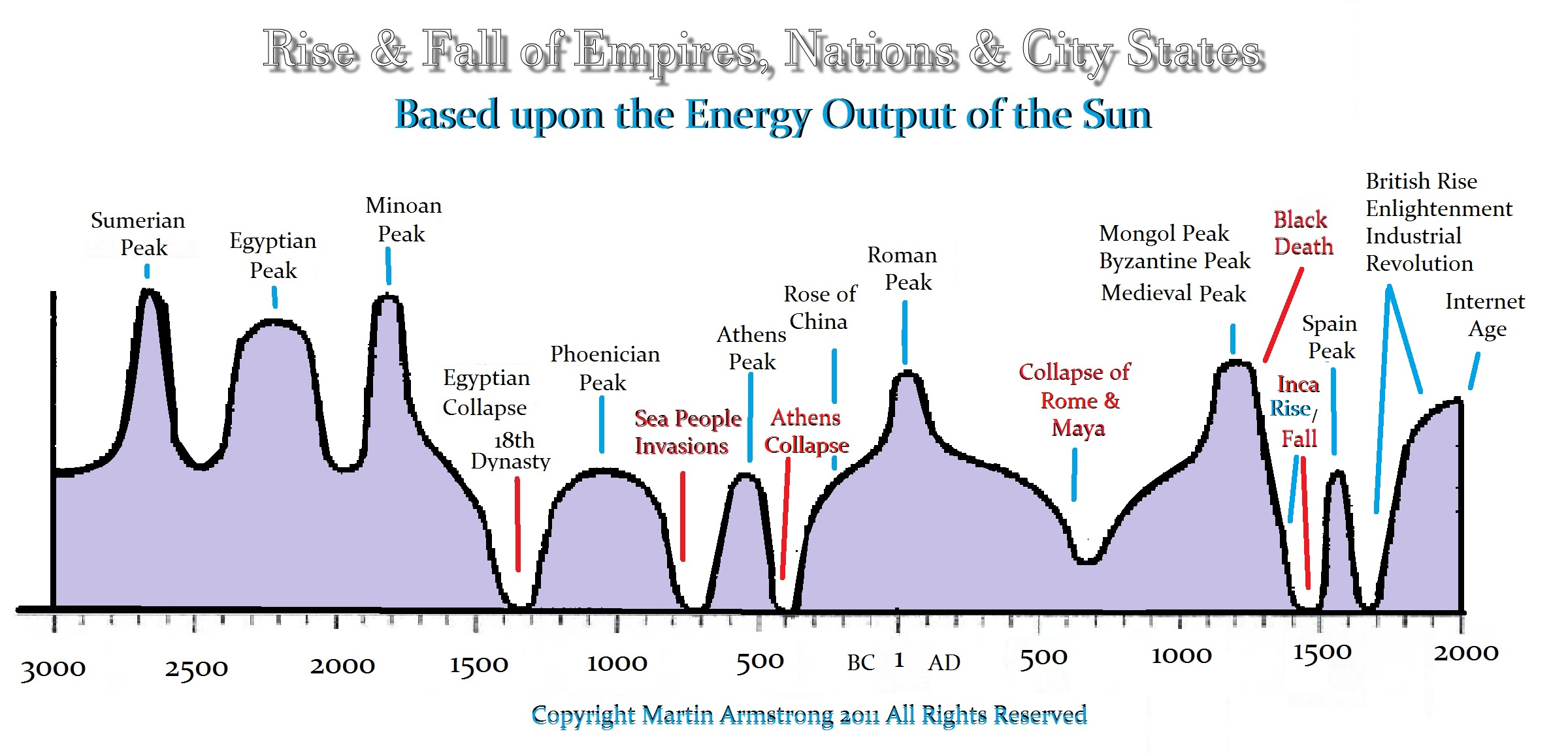 rise and fall of the roman empire