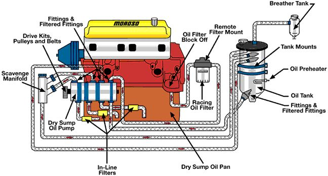 lube oil system diagram monoblock wiring differences wet vs dry sump know your parts