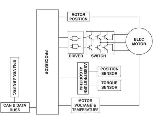 Electronic Power Steering KnowYou Parts