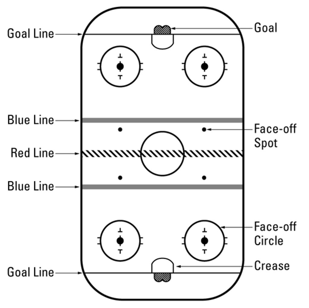 hockey player diagram itil process visio new to