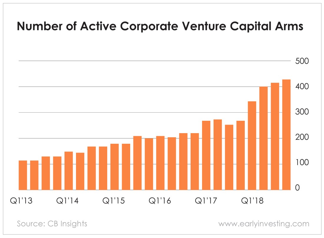 Chart - Number of Active Corporate Venture Capital Arms