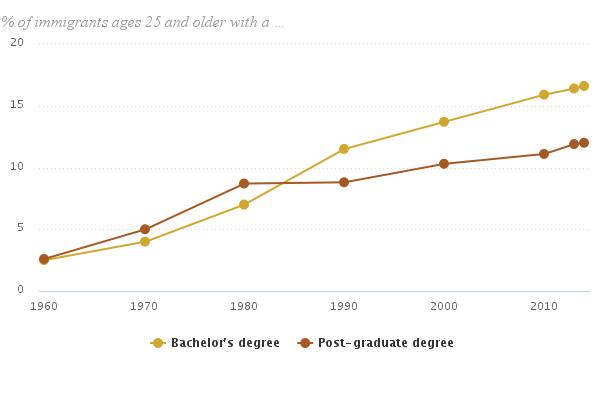 Educational Attainment Among U.S. Immigrants, 1960-2014
