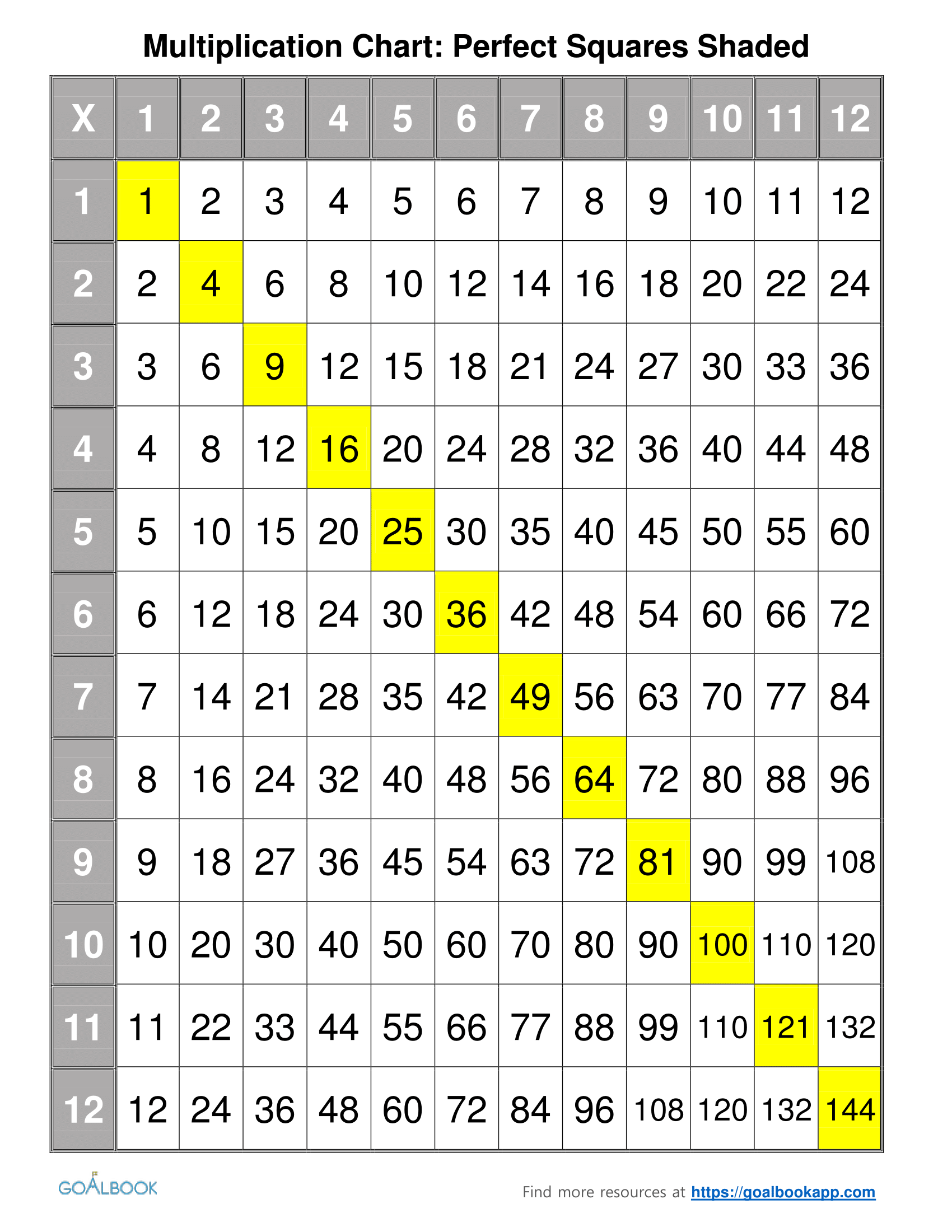 Worksheet Multiplication Chart Grid