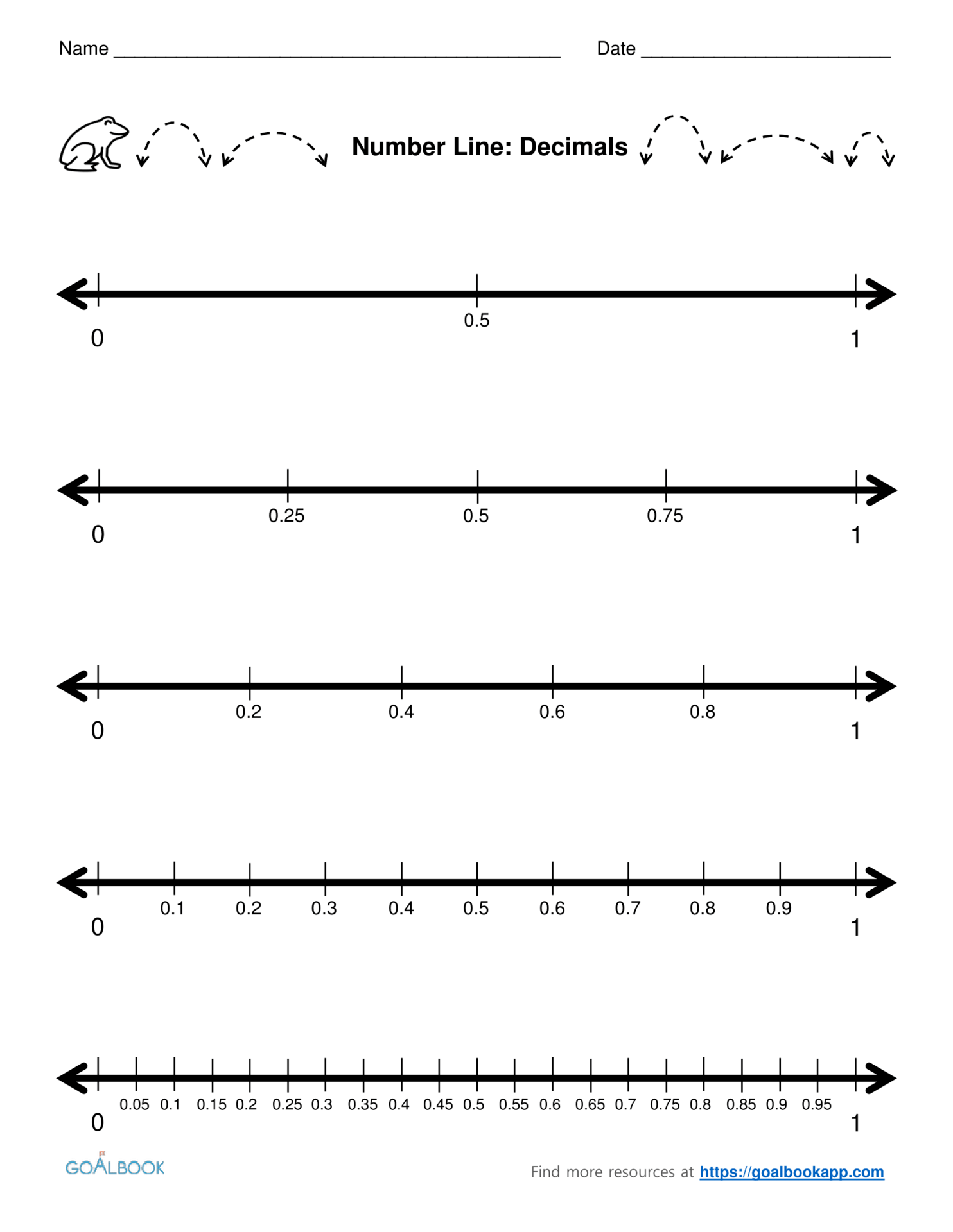 Modeling Multiplying Integers On A Number Line Worksheet