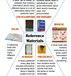 Reference Materials Worksheets 5th Grade   Printable Worksheets and  Activities for Teachers [ 1650 x 1275 Pixel ]