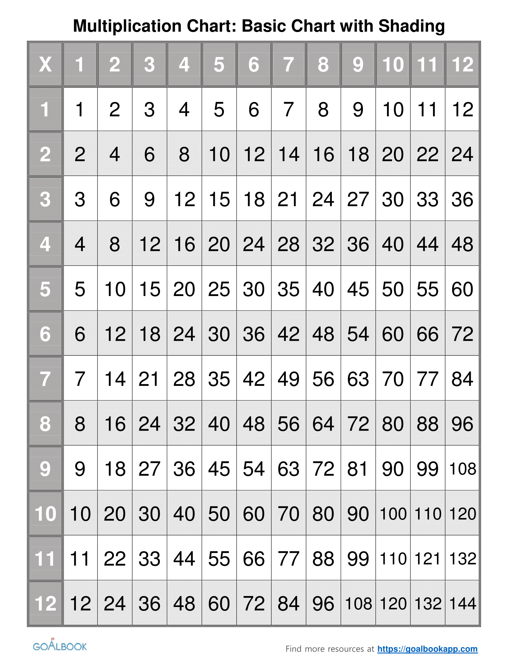 1 30 Multiplication Chart