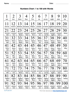 Word numbers chart paketsusudomba co also number with words hobit fullring rh