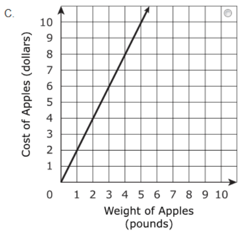 8.EE.B.5 Assessment Item > Graph proportional