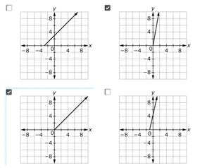 7.RP.A.2a Assessment Item > Identify a graph that shows a