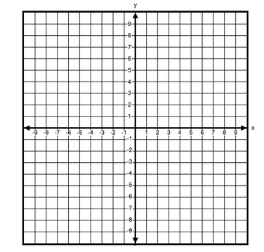 6.NS.C.8 Assessment Item > Find the distance between two
